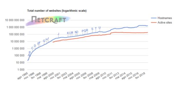 Número total dewebsites, estimado pelaNetcraftem setembro de 2018.
