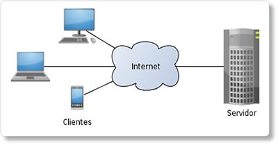 Ilustração do modelocomputador-cliente-computador-servidor, que está na base da WWW.