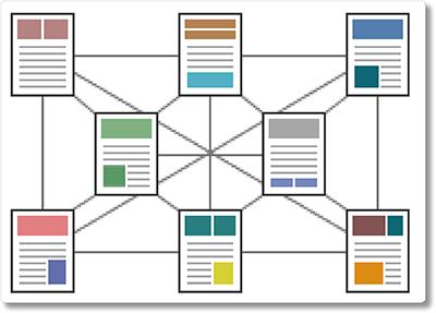 Ilustração do conceito de hipertexto: múltiplas ligações entre documentos.